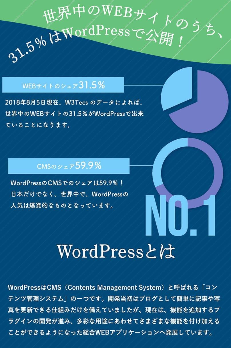 WordPressとは、無料で利用できるコンテンツ管理のアプリケーションです。ページの追加や写真のアップが簡単に出来、機能を追加するプラグインの種類も豊富です。WordPressを使えば、レイアウトもデザインも、機能もカスタマイズした、あなただけのオリジナルWEBサイトを手軽に作成することができます。日本語のWordPressのインストールは、WordPressの日本語ローカルサイトより、最新バージョンがダウンロード可能です。WordCampやWordBenchなどのイベント情報やカスタマイズ情報も豊富!
