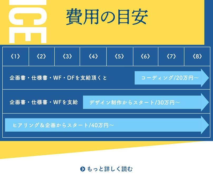 WordPressを使ったホームページ制作の費用は、マーケティングと現状の分析まで作業に含めるのか、企画書はどちらが作成するのか、デザインファイルはどちらが準備するのか?文章や写真は、どちらが準備するのか?などなどによって、大きく上下します。 およそ20万円から60万円くらいまで、さまざまです。